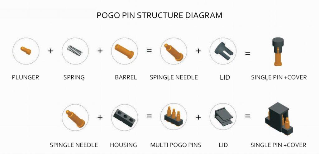 pogo pin structure design